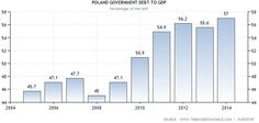 Dług Polski