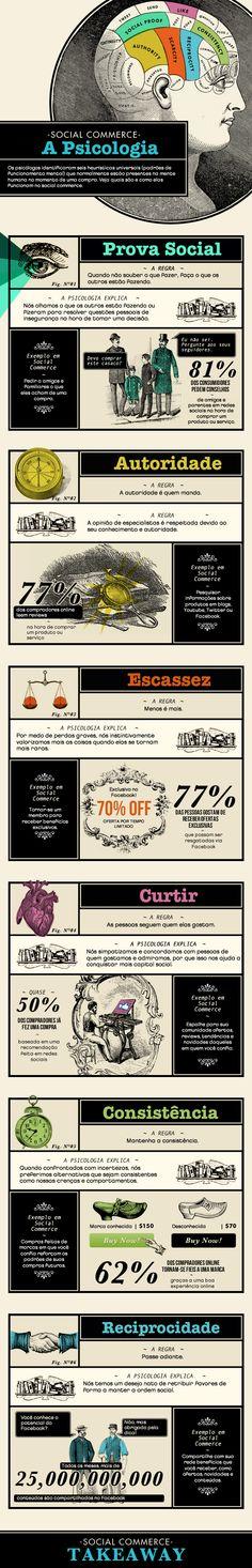 [Infográfico] Como o Social Commerce Funciona na Mente das Pessoas