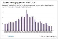 Un retour à des taux hypothécaires «normaux» serait désastreux pour les…