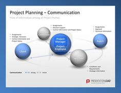 Use Project Management PowerPoint Templates to plan the flow of information among all project parties.  #presentationload  www.presentationl...