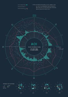 查看此 @Behance 项目: \u201cCorrelation between AOI and Weather\u201d https://www.behance.net/gallery/31170743/Correlation-between-AOI-and-Weather