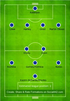 The best Blackburn team selection and formation for the football season 2012/13.