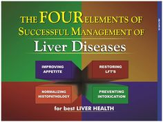 #AmlycureDS increases levels of alcohol metabolising enzymes i.e, ADH, ACHDH by hepatocytes Bhuiamla.   #LiverHealth #LiverFunction #LiverFailureSymptoms