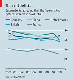 Declining popularity of the unfettered market