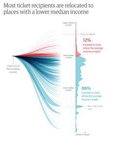 The Guardian on Homeless Bussing Nadieh Bremer & Shirley Wu Information Visualization, Data Visualization, Information Design, Information Graphics, Knowledge Graph, Graphic Design Resume, Chart Design, Graph Design, Dashboard Design