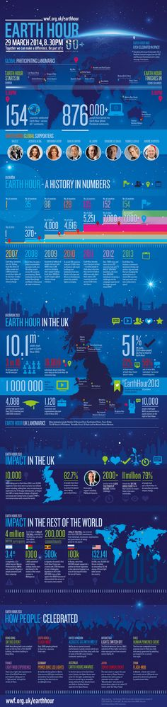 Earth Hour 2014 - the facts!