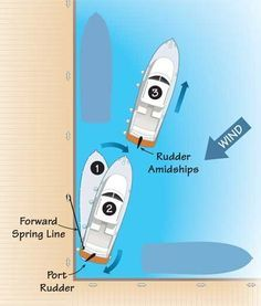 You don't need a bow thruster to gracefully bring your boat alongside or to leave the dock, you just need to master the use of spring lines. Boat Navigation, Boating Tips, Sailboat Living, Boat Safety, Spring Line, Boat Interior, Charter Boat, Boat Stuff, Boat Dock