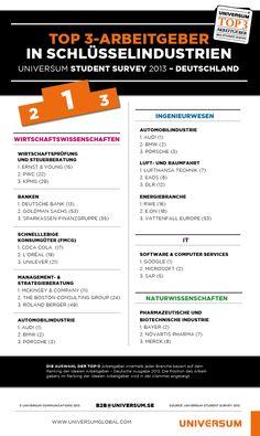Infografik der beliebtesten Arbeitgeber 2013 in Schlüsselindustrien