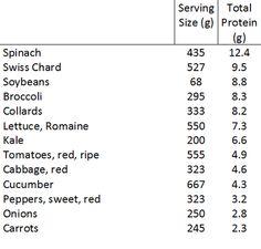 Protein on a Raw Vegan Diet