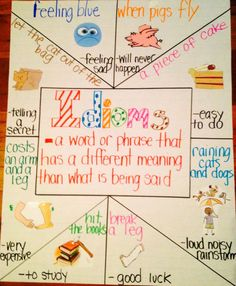 Idioms Anchor Chart (picture only)