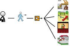 Morfosintaxis - estructura de frases(verbo ir)