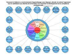 concevoir un environnement d'apprentissage pour stimuler l'apprenant (Henri Boudreault - 2010)
