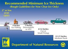 SCIENCE: Ice thickness Guidelines card