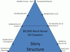 The Whimsical World of T.L. Gray: A Story Structure