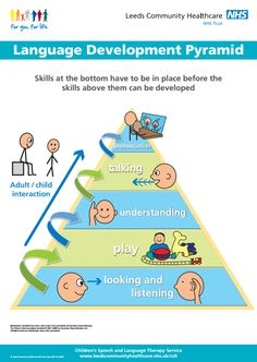 SLT Toolkit - Early Communication Before children learn to talk they need to develop their early communication skills, such as: looking, joint attention, taking turns and listening. These skills are regarded as the foundation to speech, language and communication development. (PDFs)