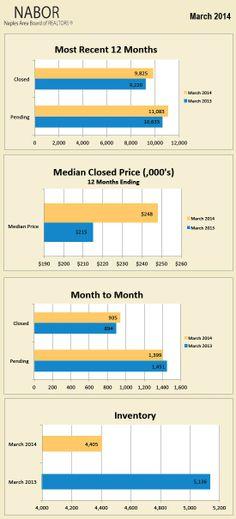 Naples, Florida Real Estate Market Report April 2014