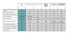 Beauticontrol Comparative Chart http://www.beautipage.com/taylorcameron/