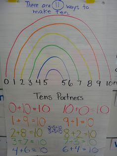 Ways to make ten forming a rainbow. This could be displayed on a number line. May be a visual element to help students understand combinations of ten.