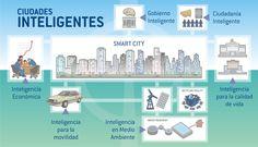 ciudad-inteligente2[1]
