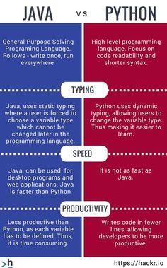 8 Best Learn Java images in 2018   Java tutorial