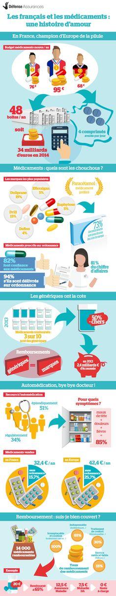 Médicament et français