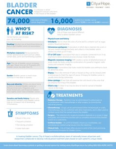 Check out City of Hope's bladder cancer infographic for symptoms, treatments and more. Cancer Fighter, Cancer Cure, Home Health, Breast Cancer Awareness, How To Know, The Cure, Health Infographics, Pharmacy, Disorders