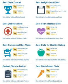 Best Diets 2014 - U.S. News and World Report