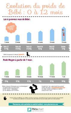 Evolution du poids de bébé jusqu'à ses 1 an #croissance #poidsmoyen #bébé