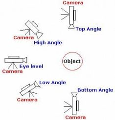 Kamera Angle