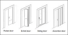 Diagram by: DesignAble Environments Inc. Figure 4 — Common door types