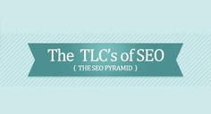 The Basics of SEO: What Google Looks at When Ranking Your Website - http://red-blog.co.uk/1v4Qafg #KPRS #Infographic
