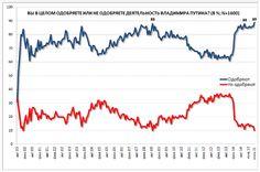 Putinin kannatus huipussa - 89%. Vain 10% Levadan haastattelemista epäröi. Prosentti ei vastaa. Рейтинг одобрения Путина в России достиг 89% :: Политика :: РосБизнесКонсалтинг