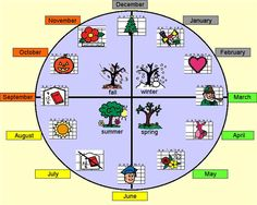 Seasons- This is a Board Maker activity to assist students with the concept of seasons and how they apply to the cycle of a year. Created by Alison Smith, Lavington Elementary School