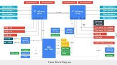 Komplett ohne Intels Xeons: Google arbeitet mit IBM zusammen, um seine Cloud-Server auszurüsten. Zaius ist Teil des Open Compute Projects, genauso wie die offene Verbindung