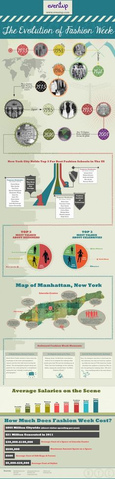 Fashionotes - Fashion Week Disrupted: Infographic