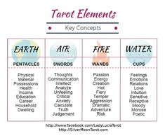 Tarot Elements & KeyConcepts- CLICK to get my FREE printable Basic Study Guide for Beginner Tarot Readers! #tarotcardsforbeginners