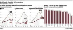 Gran #infografía de La Opinión que compara la economía española a la alemana.