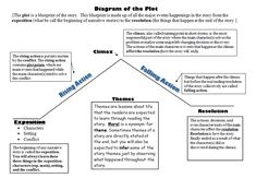 Plot structure diagram for to kill a mockingbird wiring diagram everything you need to teach plot school pinterest graphic rh pinterest com chapter 1 6 tkam plot summary tkam plot line ccuart Images