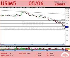 USIMINAS - USIM5 - 05/06/2012 #USIM5 #analises #bovespa