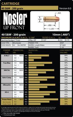 40 S&W Load Data - Nosler