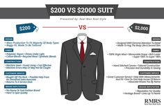 5 Differences Between Low & High Quality Suits