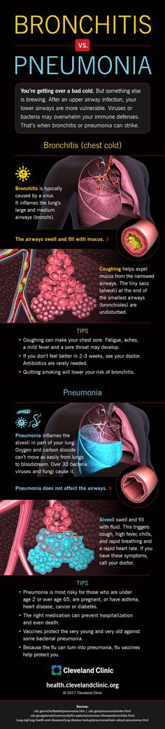 Adults symptoms in of bronchiolitis