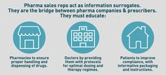 Graphic: pharma sales reps act as information surrogates. They are the bridge between pharma companies and prescribers. They must educate pharmacies, doctors, and patients.