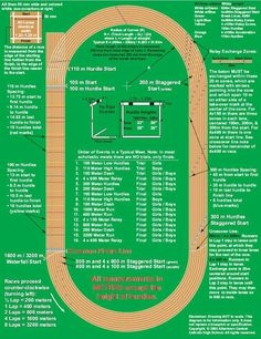 This is a little helpful hint to those who don't know a thing about track. You're welcome.