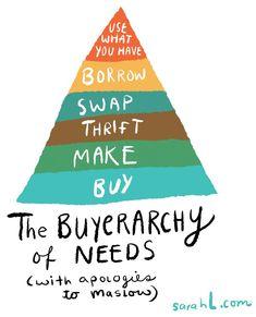 """The Buyerarchy of Needs. Vaikka kyllä tämän pitäisi olla toisin päin: suurimpana perustana """"Use what you need"""" ja jäävuoren pienenä huippuna """"Buy""""."""