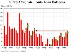 america, american, american household, charts, debt bubble, Fed, indebtedness, keynesian, last quarter, student loan debt, student loans, un-deleveraging