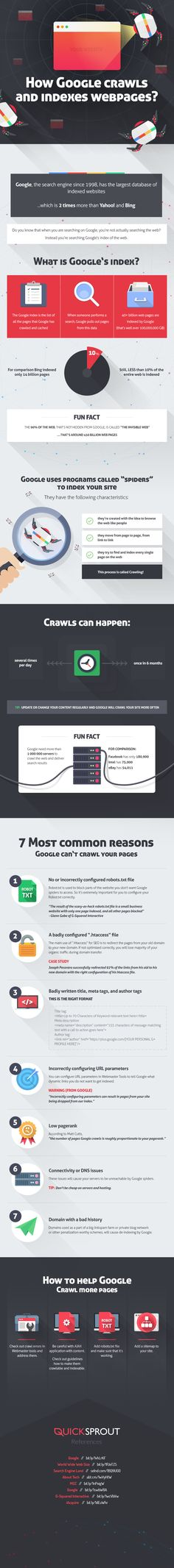 How Google Crawls and Indexes Web Pages #Google #SEO #Infographic