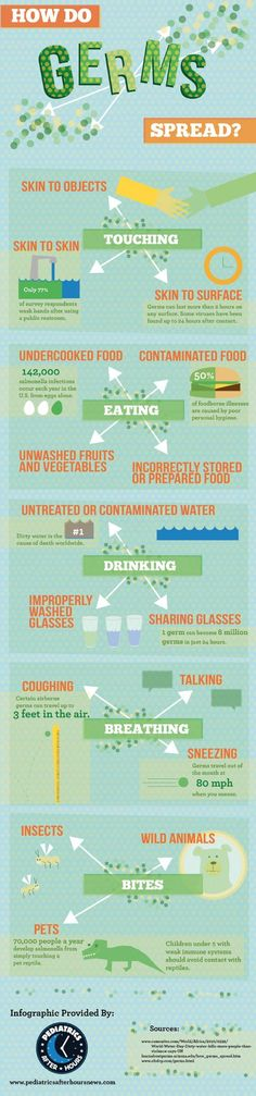 Infographic: Germs can be spread in oh so many ways. Here are just a few of them.