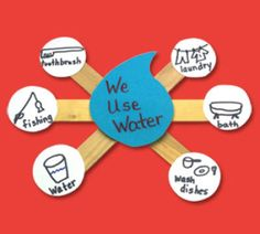 Uses of water.