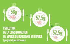 évolution de la consommation de viande de boucherie en France #bio High Tide, Organic Recipes, Motivation, Blog, Green Grass, Natural Kitchen, Organic Cooking, Butcher Shop, Sustainable Development